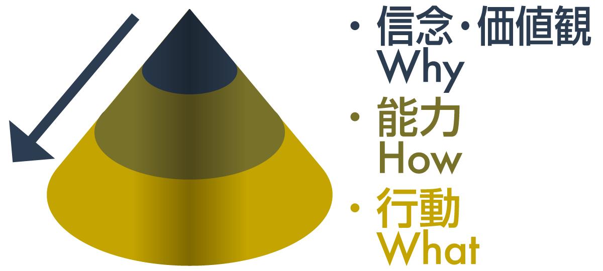 ゴールデンサークル + ニューロ・ロジカル・レベル