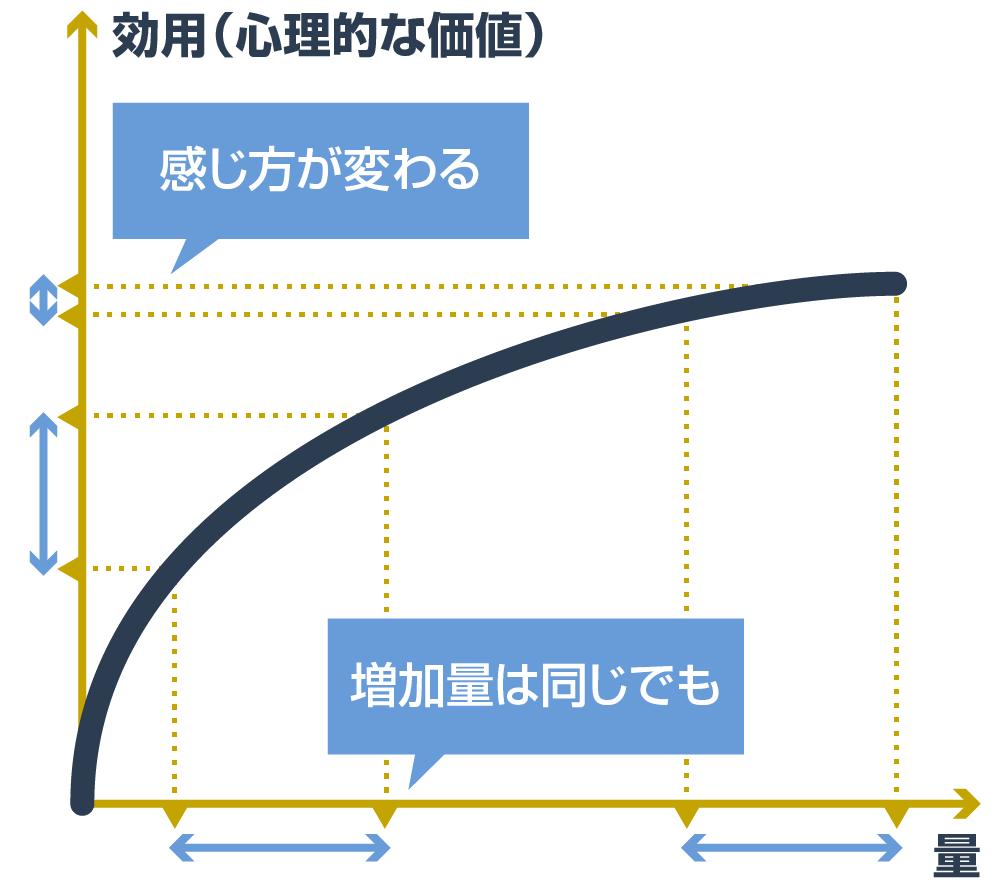 効用逓減曲線