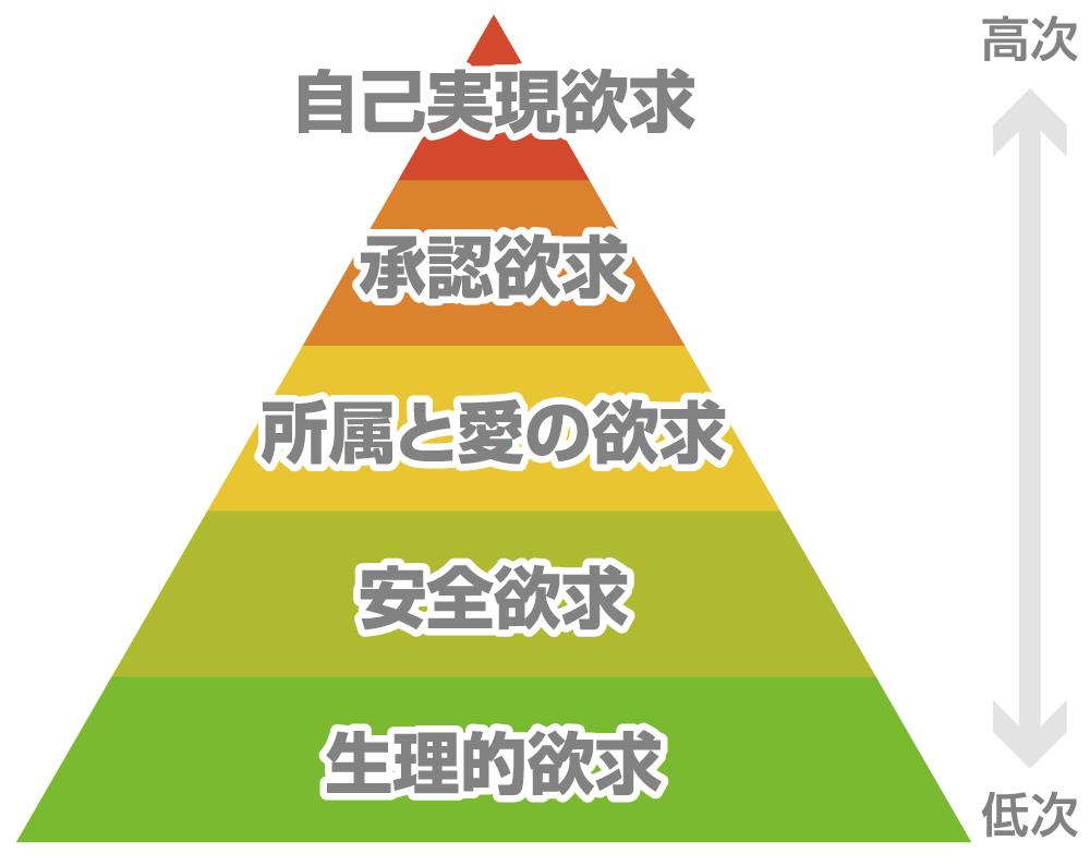 マズローの欲求5段階説の図