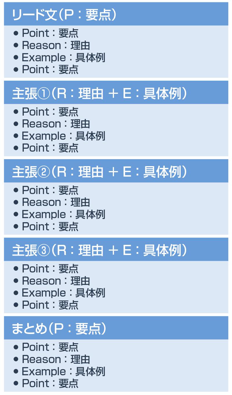 長文のPREP法の一例