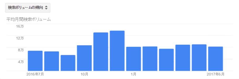 検索ボリュームの推移グラフ