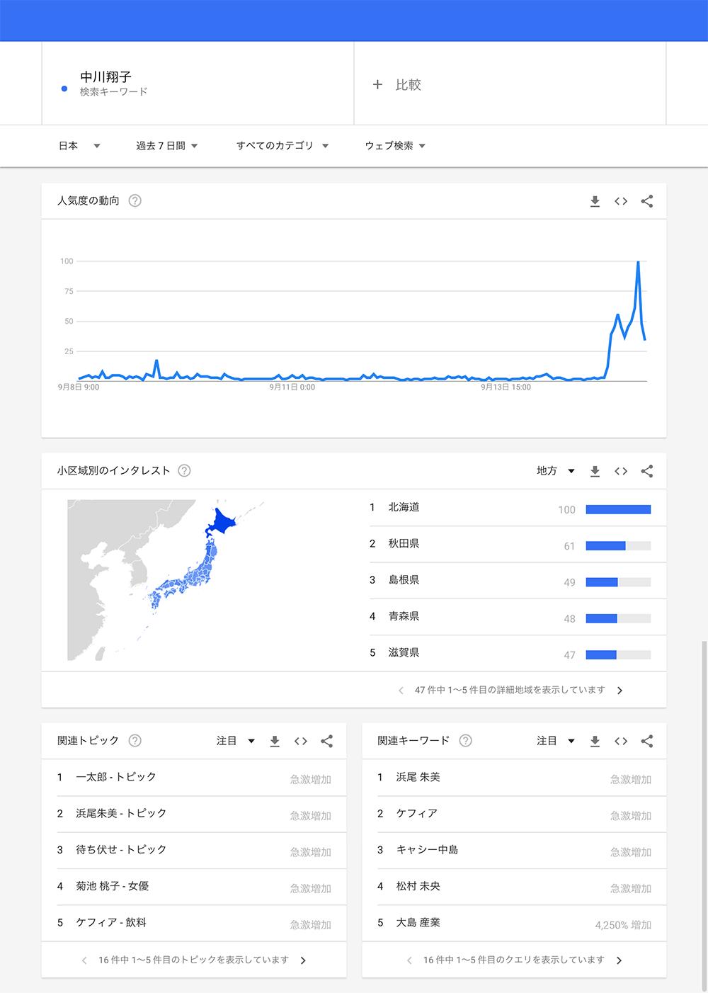 人気度の動向