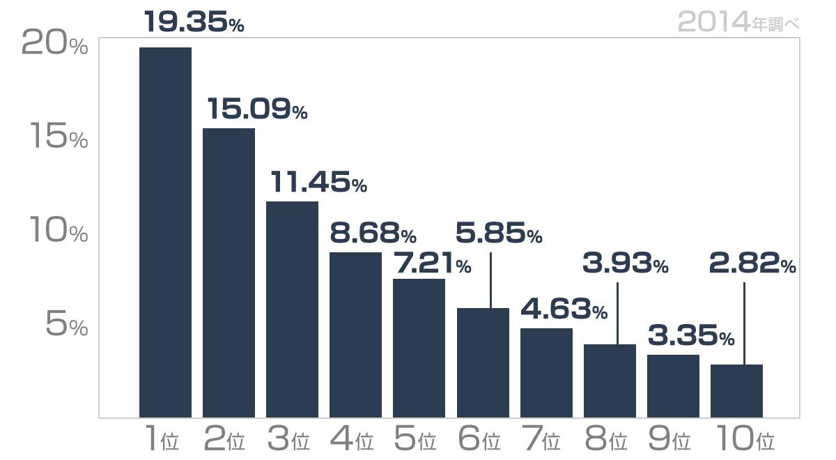2014年に調査された検索順位別のクリック率