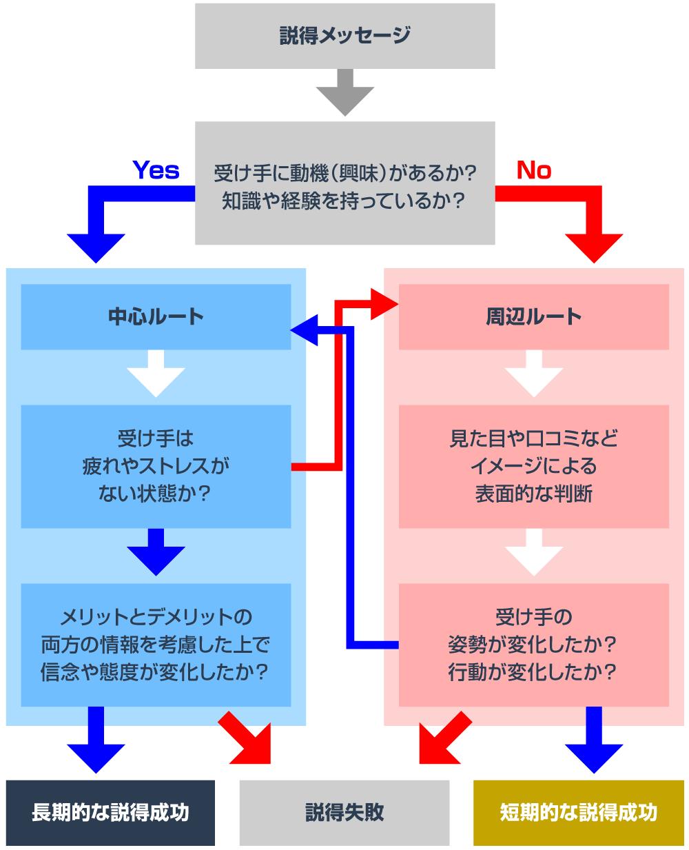 精緻化見込みモデル(ELM)のイメージ図