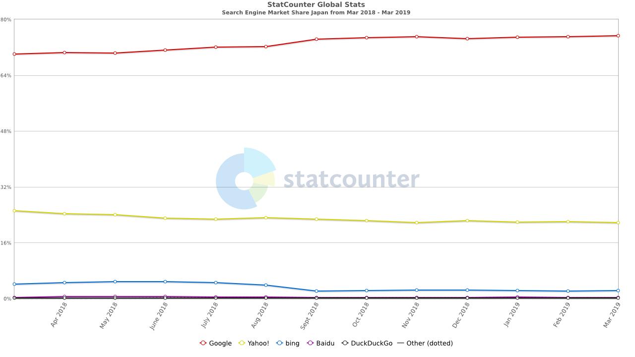 日本での検索エンジンのシェア率