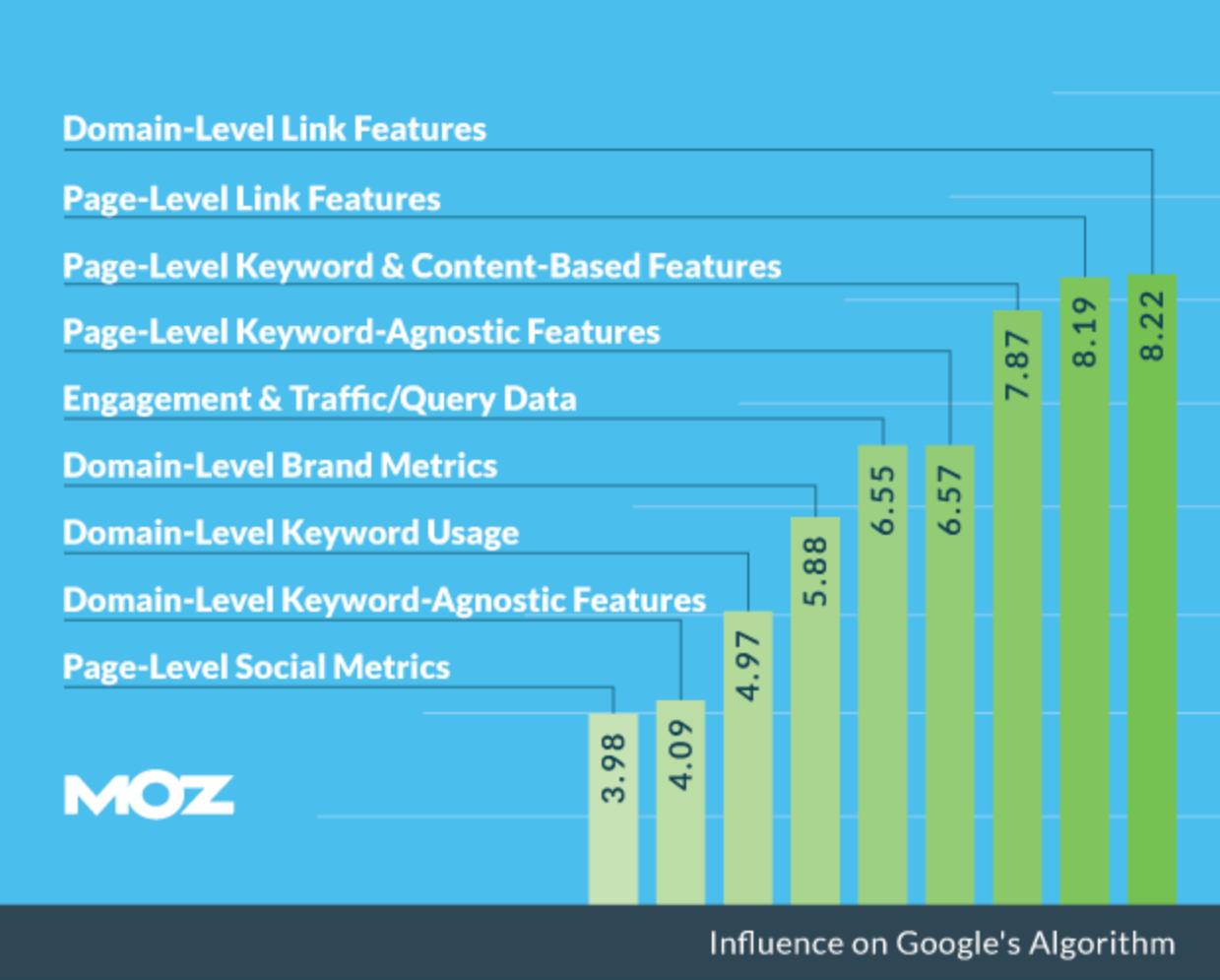 MOZによる検索順位の要素