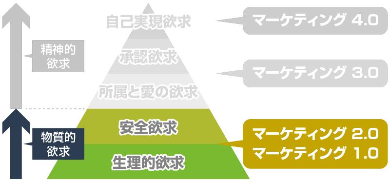 マーケティング1.0 と生理的欲求・安全欲求
