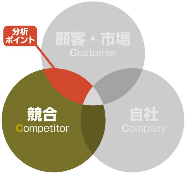 3C分析:競合の分析