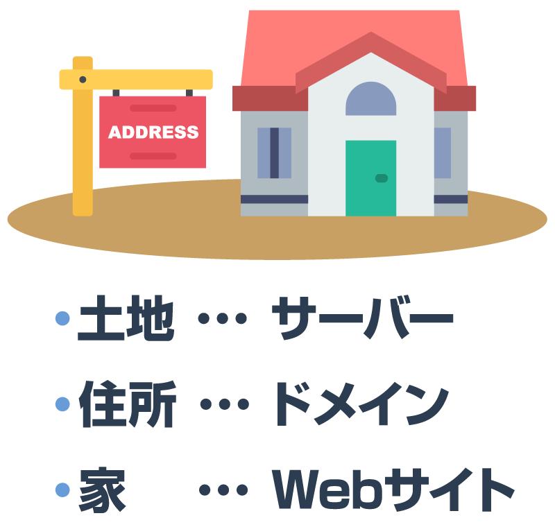 サーバーとドメインとWebサイト