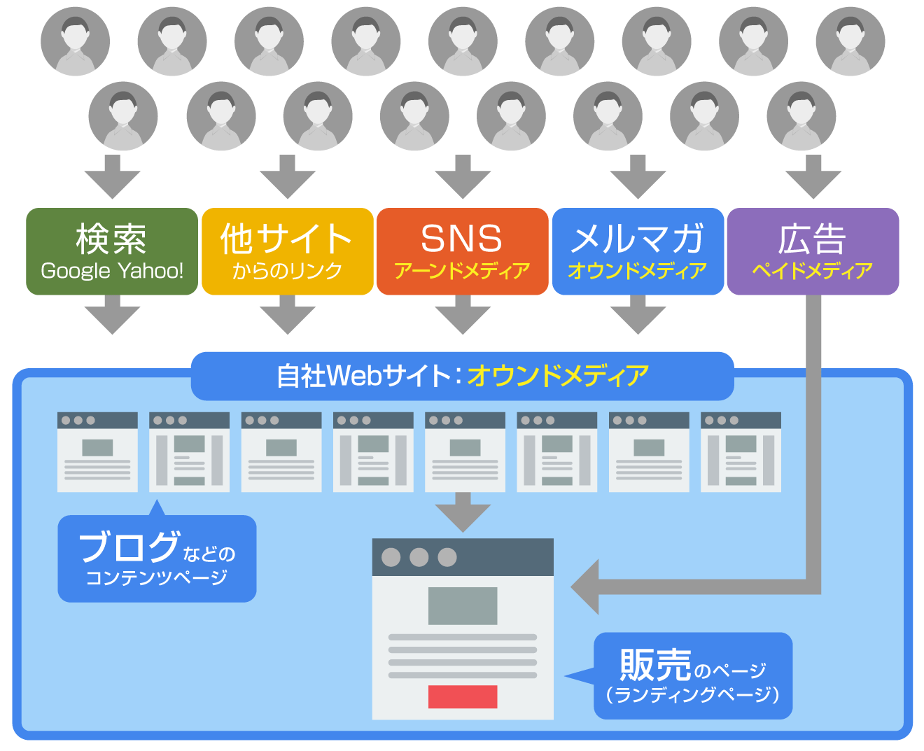 Webマーケティングの流れ