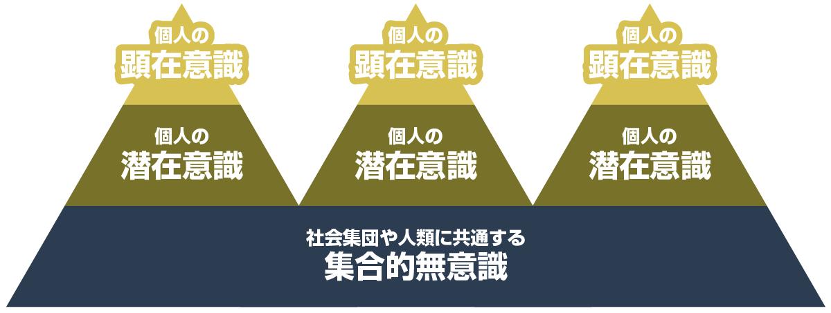 ユング氏の「意識・無意識」の概念