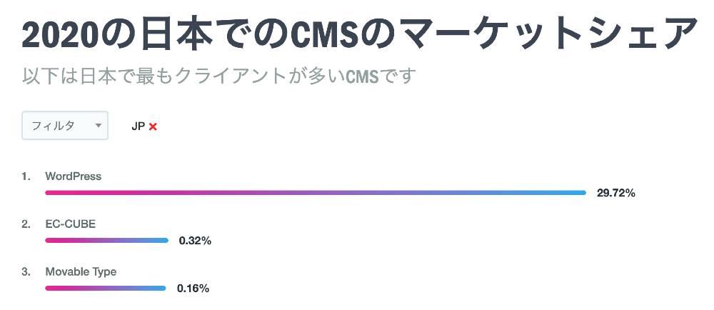 CMSのシェア数