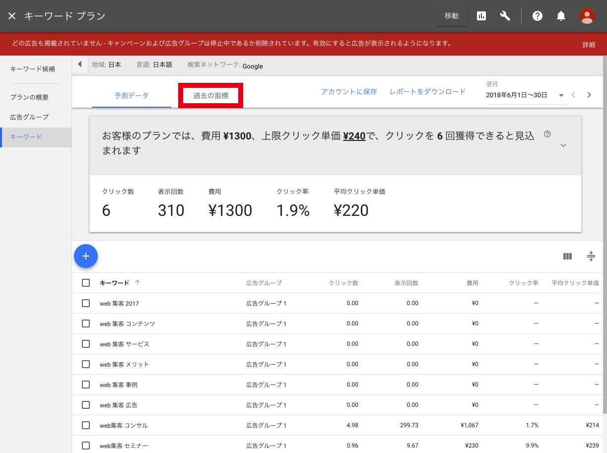 関連キーワードの予測データ