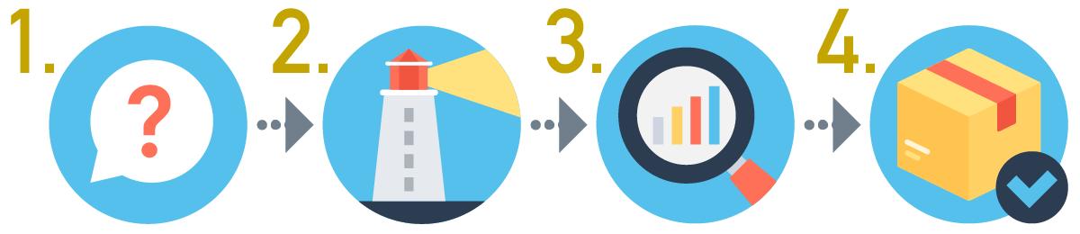 SEOキーワードの選定方法の手順