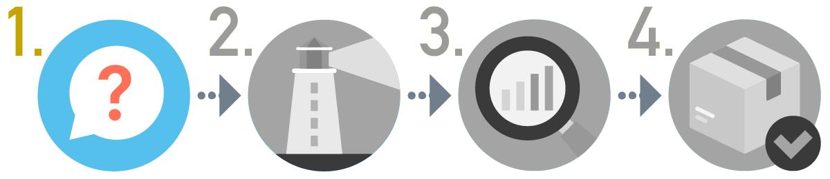 SEOキーワード選定方法の手順1