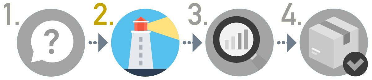 SEOキーワード選定方法の手順2