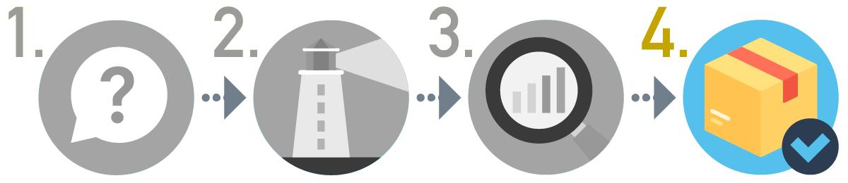 SEOキーワード選定方法の手順4