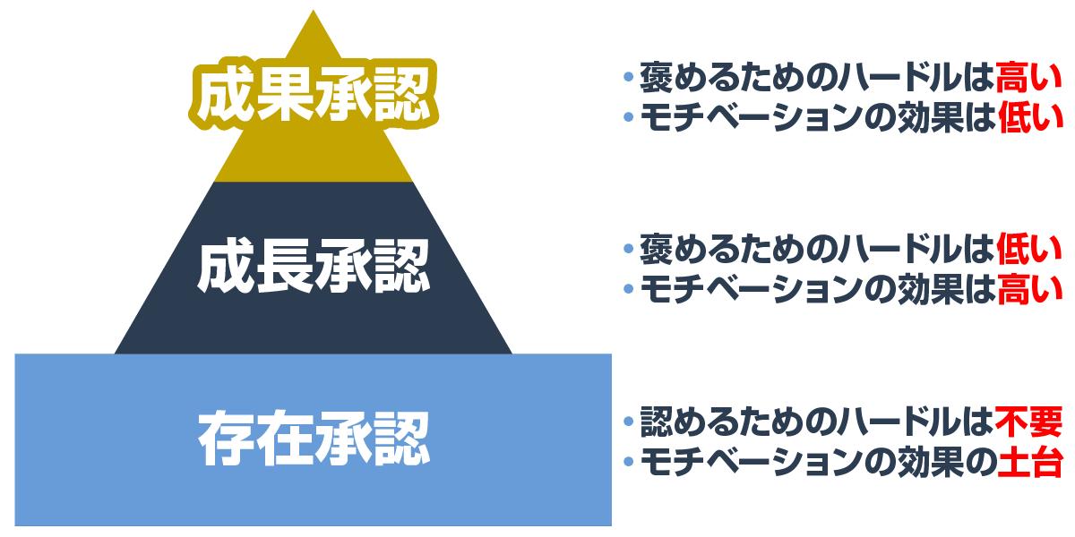 承認欲求の3種類のレベル