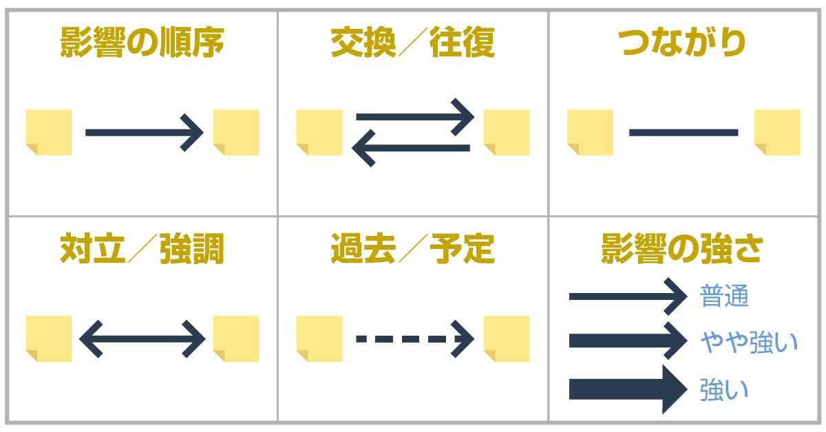図解化で使う矢印