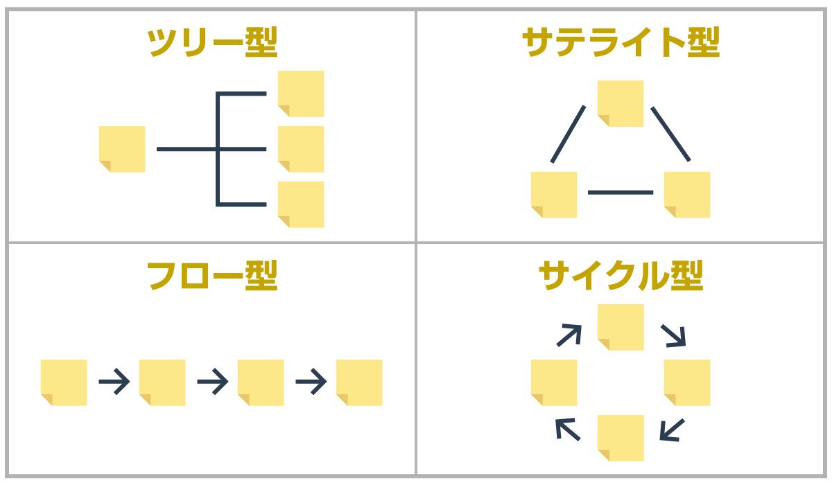 図解化で使える基本フレームワーク