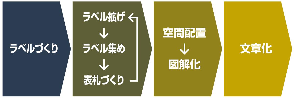 KJ法の4ステップ
