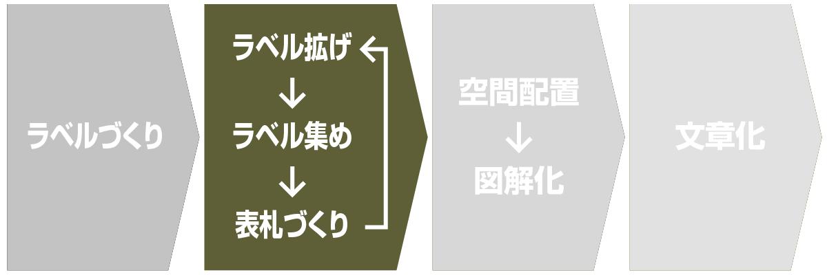KJ法のステップ2:ラベルをグループ化する