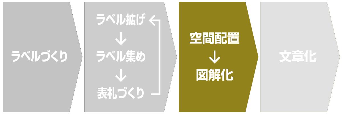 KJ法のステップ3:関係性を図解化する