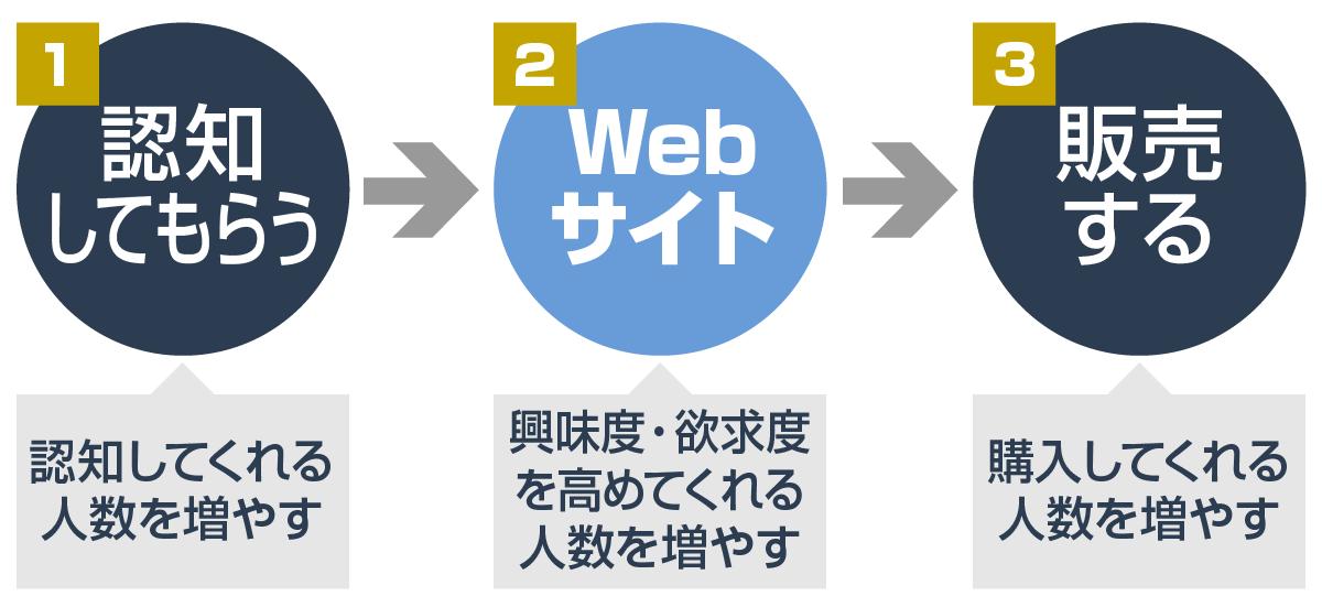 Webサイトを経由するWeb集客が効果的
