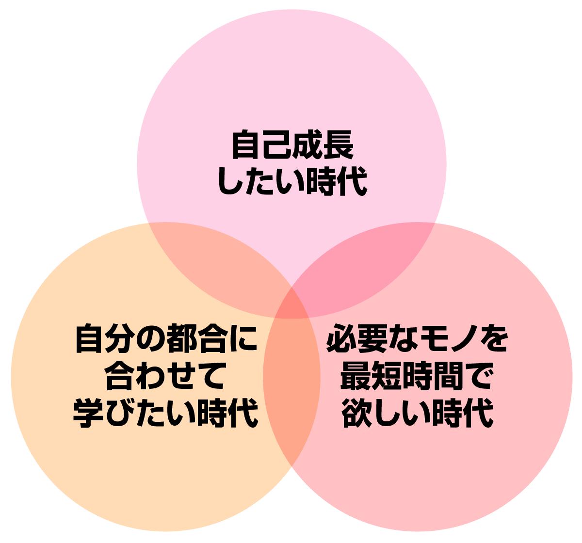コンテンツビジネスに大きな可能性がある3つの時代