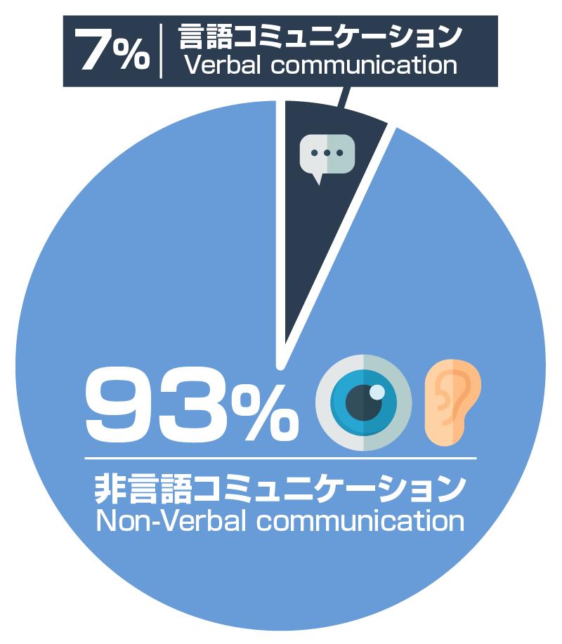言語コミュニケーションと非言語コミュニケーションの影響力