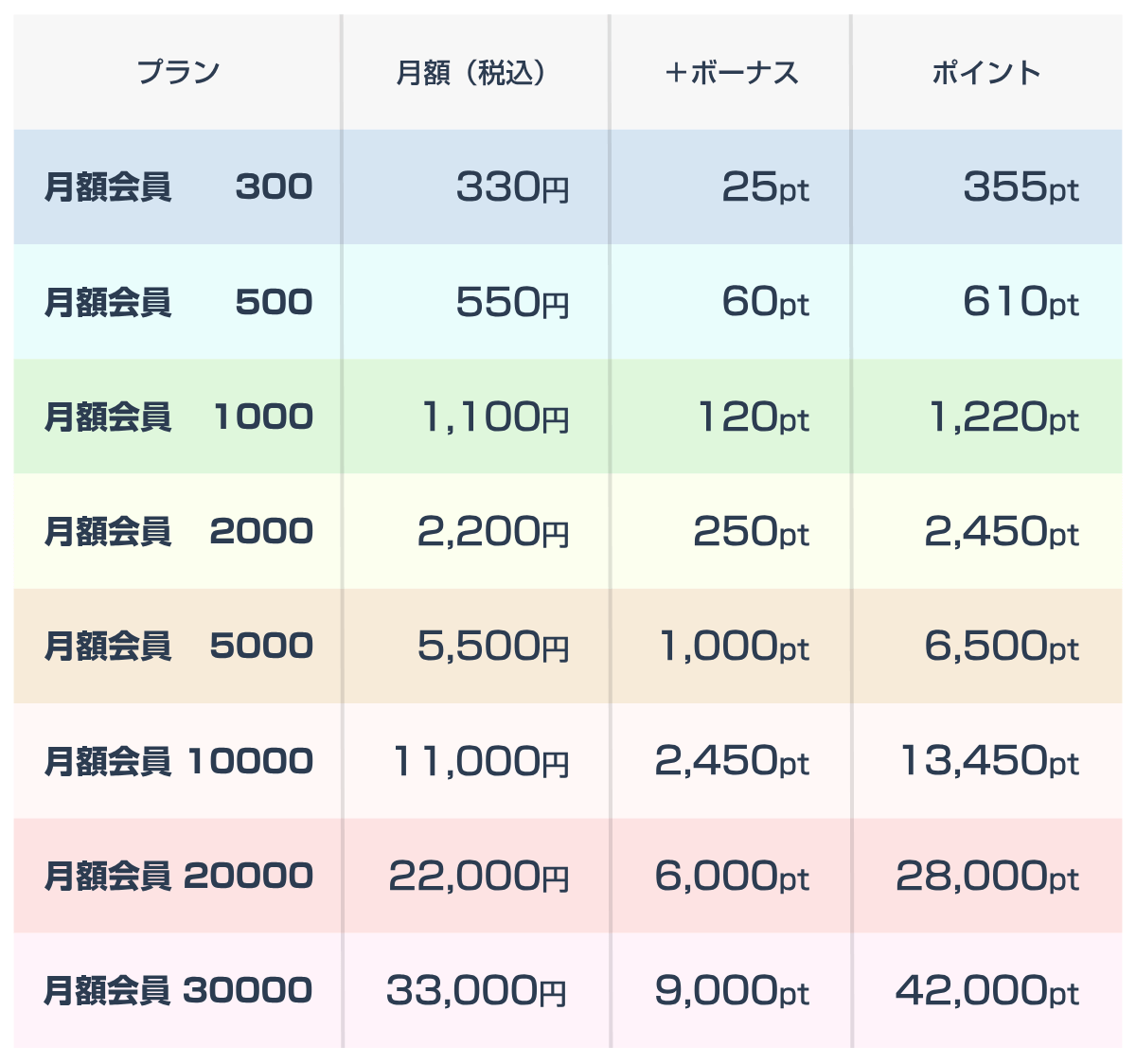 『audiobook.jp』月額会員の料金一覧