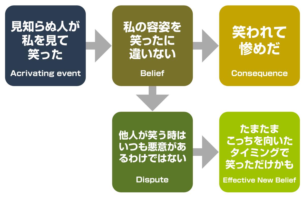 ABCDE理論の例え