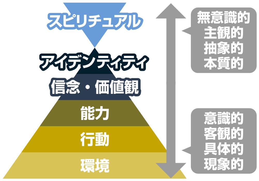 ニューロ・ロジカル・レベルの特徴
